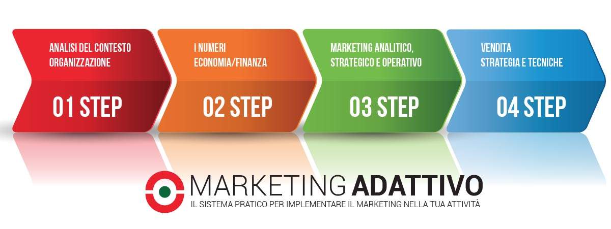 i 4 step del sistema marketing adattivo